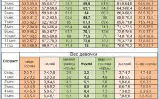Новые стандарты роста и веса (сайт воз)