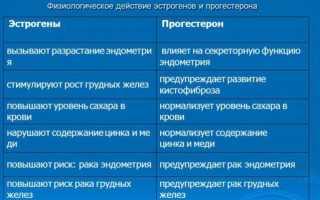 Сдаем анализы на гормоны правильно)))